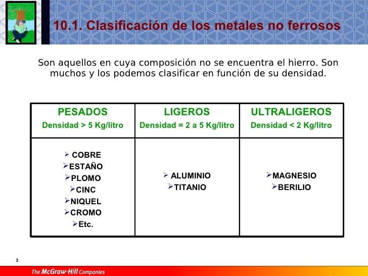 Metales ferrosos clasificacion images metales ferrosos clasificacion clasificacin de los metales clasificacin de los metales source abuse report urtaz Gallery