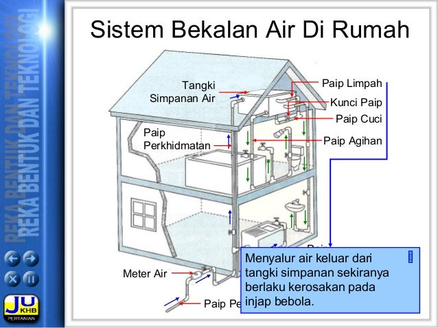 Bahagian Tangki Simpanan Air Tangki Simpanan Air Kunci