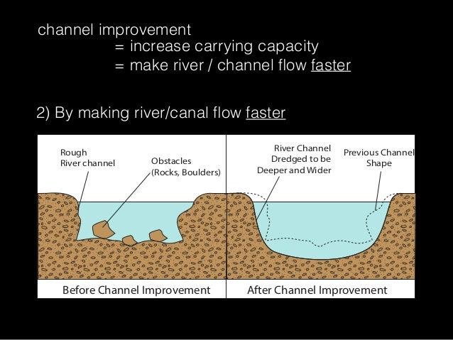 Taken From : http://image.slidesharecdn.com/t1w6-floodmanagement-150208220026-conversion-gate02/95/t1w6-flood-management-35-638.jpg?cb=1442281430