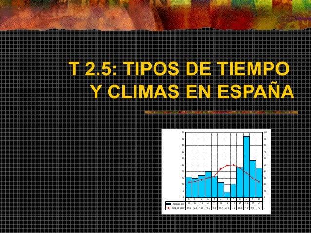 T 2.5: TIPOS DE TIEMPO  Y CLIMAS EN ESPAÑA  50  45  40  35  30  25  20  15  10  5  0  100  90  80  70  60  50  40  30  20 ...