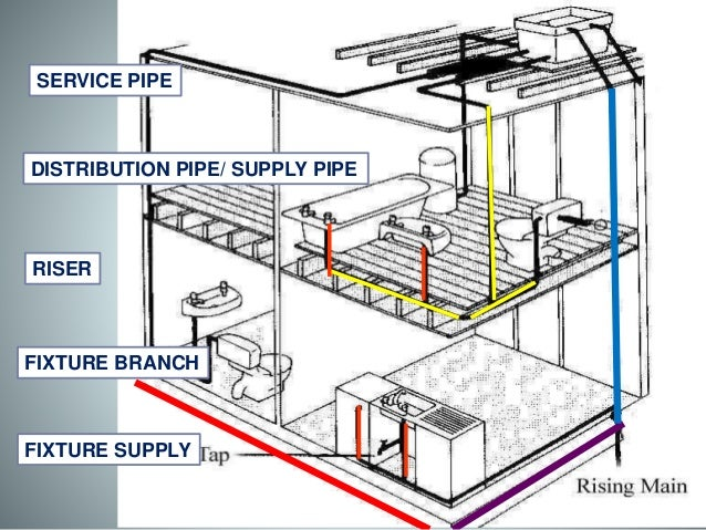 Cold water supply system components for House water pipes types