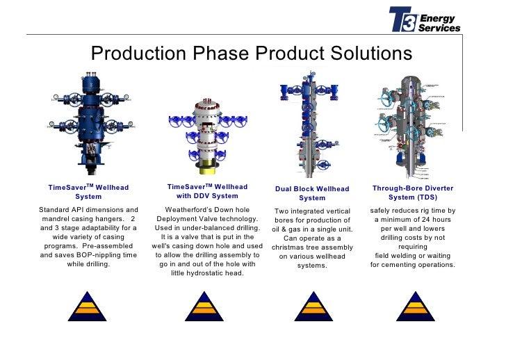 Gas Xmas Tree Oil And Gas