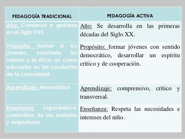 T 4 escuela nueva vs escuela tradicional - Diferencia entre arquitectura moderna y contemporanea ...