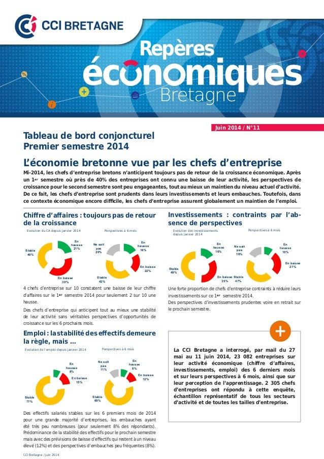 Juin 2014 / N°11 Mi-2014, les chefs d'entreprise bretons n'anticipent toujours pas de retour de la croissance économique. ...