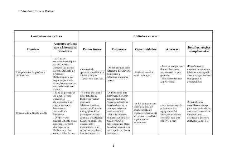1º domínio: Tabela Matriz                 Conhecimento na área                                                            ...