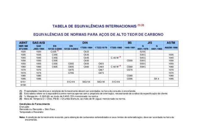 TABELA DE EQUIVALÊNCIAS INTERNACIONAIS (1) (2)              EQUIVALÊNCIAS DE NORMAS PARA AÇOS DE ALTO TEOR DE CARBONOABNT ...