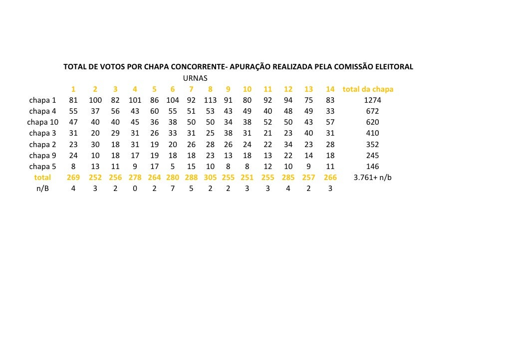 Tabela apuração de votos cabepmdf