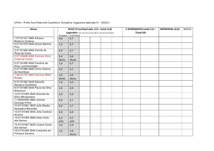 Tabela avaliação LA