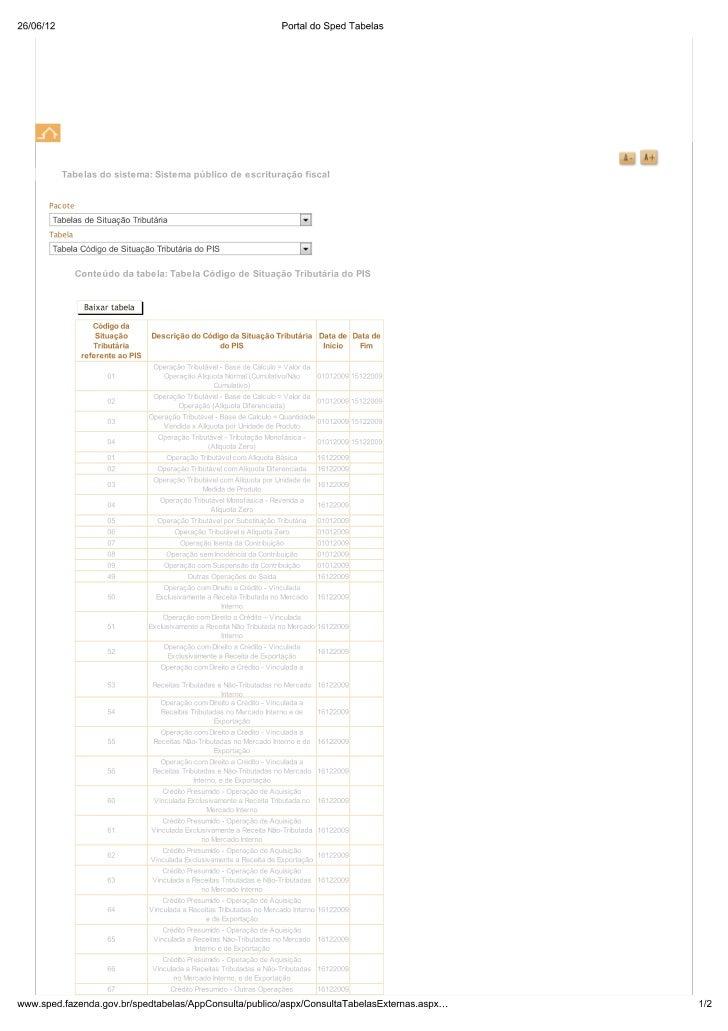 Tabela código de situação tributária do pis