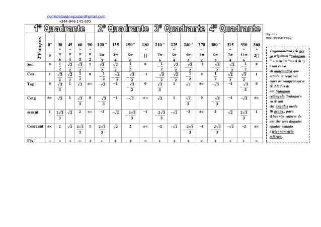 Tabelas de identidades trigonometricas