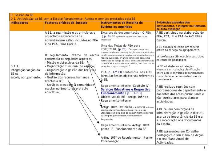 Gestão da BE -Tabela D1