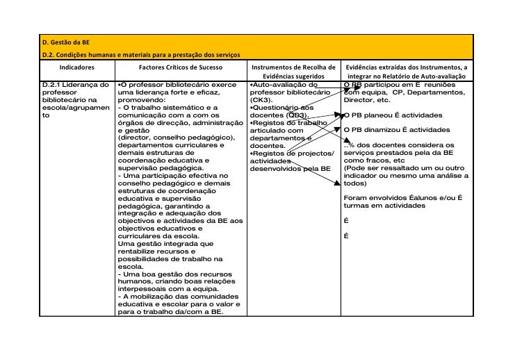 D. Gestão da BE D.2. Condições humanas e materiais para a prestação dos serviços      Indicadores               Factores C...