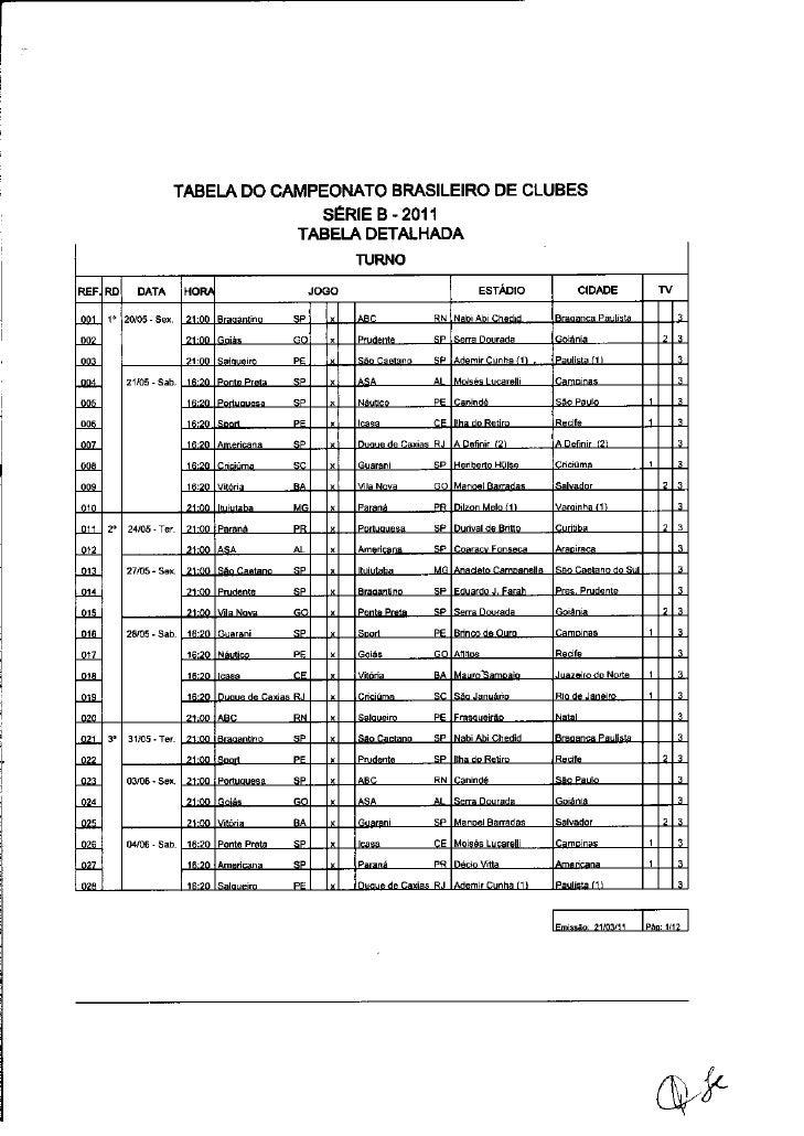Tabela da Série B 2011 detalhada