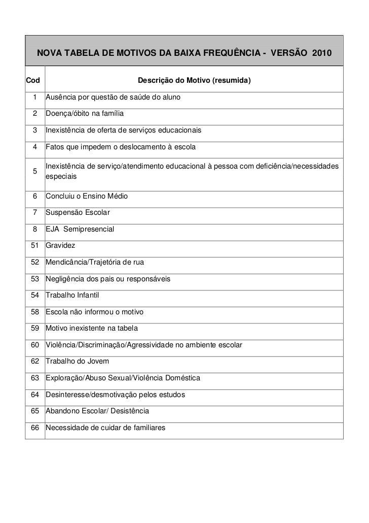 NOVA TABELA DE MOTIVOS DA BAIXA FREQUÊNCIA - VERSÃO 2010Cod                              Descrição do Motivo (resumida) 1 ...