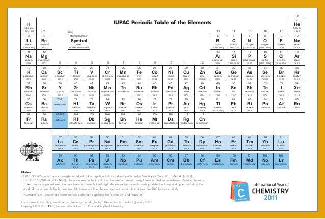 Tabela periódica dos elementos químicos IUPAC