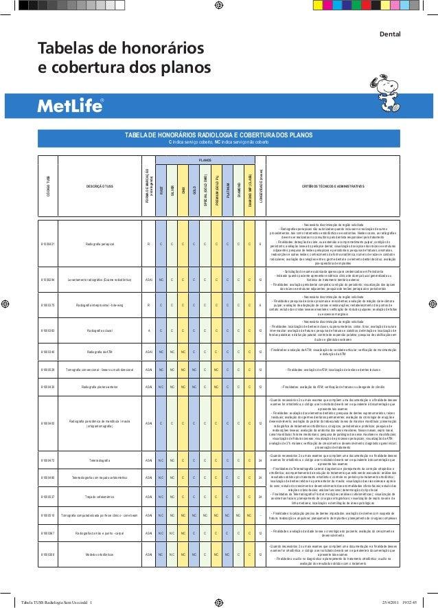 Tabelas de honorários e cobertura dos planos Dental TABELA DE HONORÁRIOS RADIOLOGIA E COBERTURA DOS PLANOS C indica serviç...