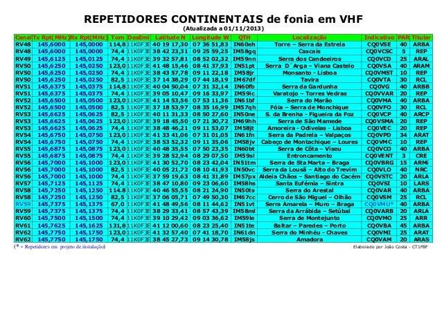 REPETIDORES CONTINENTAIS de fonia em VHF (Atualizada a 01/11/2013) (* - Repetidores em projeto de instalação) Elaborado po...