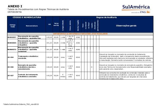 ANEXO I Tabela de Procedimentos com Regras Técnicas de Auditoria ORTODONTIA Código TUSS Nomenclatura Longevidade Faixaetár...
