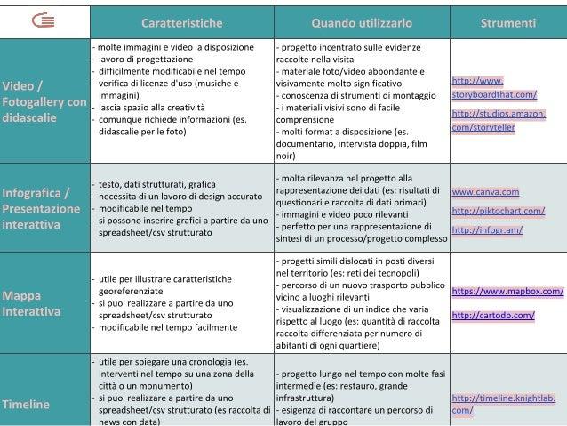 ASOC 2013 / 2014 A Scuola Di OpenCoesione, lezione 5 - Tabella dei format
