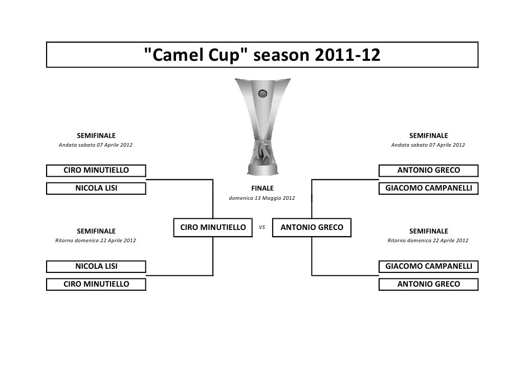 Tabellone Camel Cup Finale