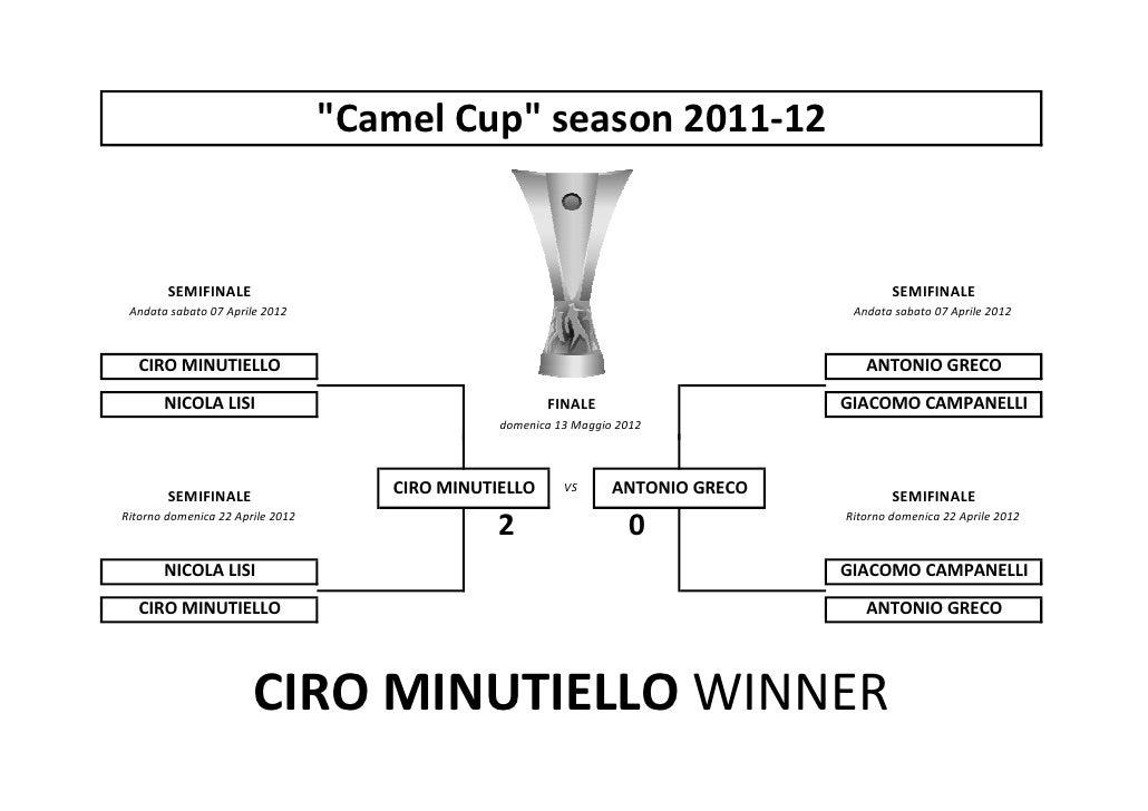 Tabellone Camel Cup Vincitore