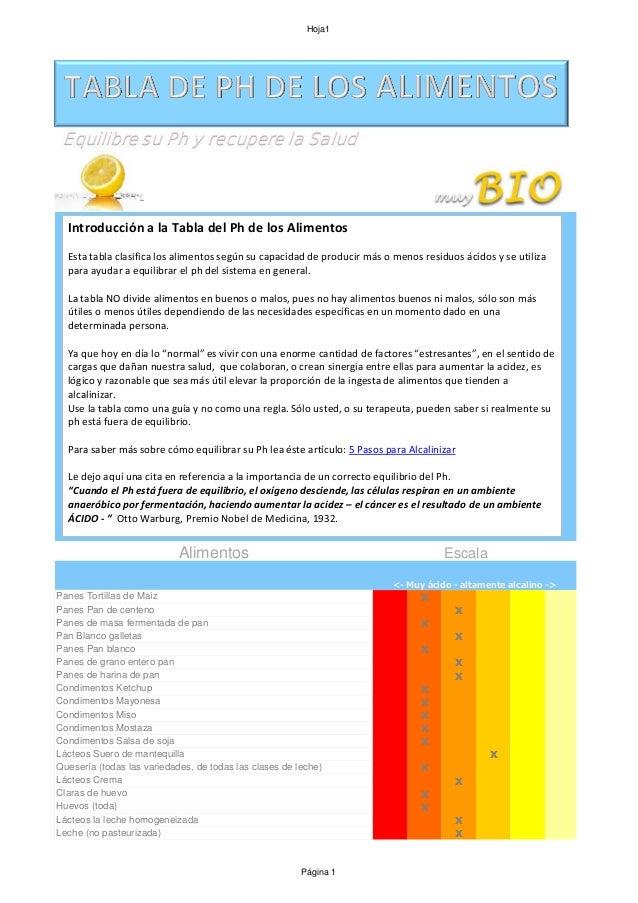 Tabla alimentos alcalinos acidos - Tabla de alimentos alcalinos y acidos ...