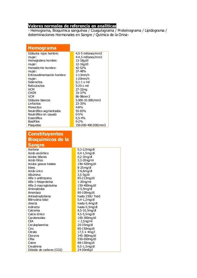 Valores normales de referencia en analíticas- Hemograma, Bioquímica sanguínea / Coagulograma / Proteinograma / Lipidograma...
