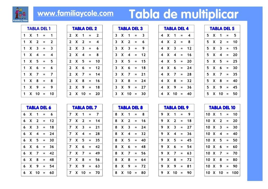 Table la periodic los periodica de tabla elementos