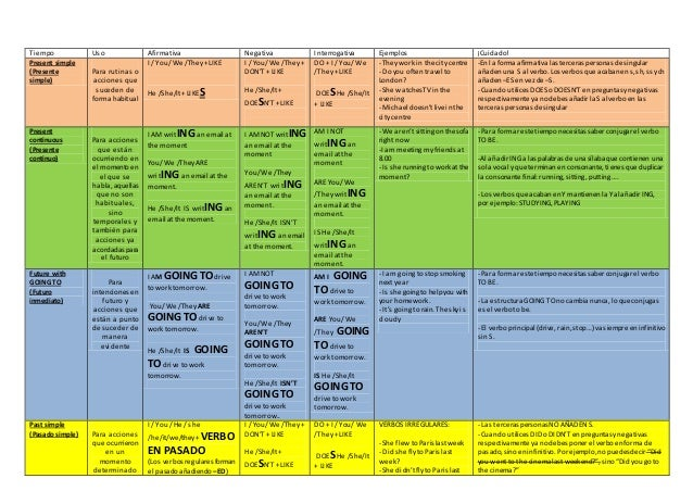 resumen tabla verbos ingl 233 s para grado medio