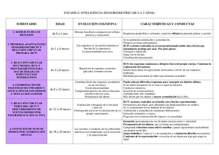 ESTADIO I: INTELIGENCIA SENSORIOMOTRIZ (DE 0 A 2 AÑOS)     SUBESTADIO                EDAD              EVOLUCIÓN COGNITIVA...