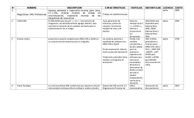 N°              NOMBRE                                  DESCRIPCION                              CARACTERISTICAS          ...