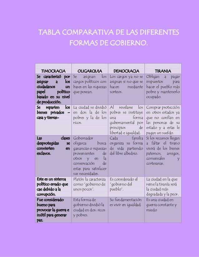 TABLA COMPARATIVA DE LAS DIFERENTES                     FORMAS DE GOBIERNO.   TIMOCRACIA               OLIGARQUIA         ...