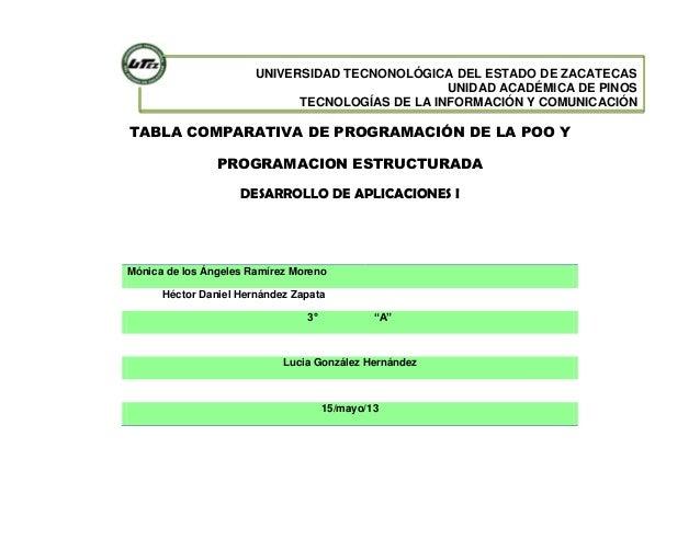 UNIVERSIDAD TECNONOLÓGICA DEL ESTADO DE ZACATECASUNIDAD ACADÉMICA DE PINOSTECNOLOGÍAS DE LA INFORMACIÓN Y COMUNICACIÓNTABL...