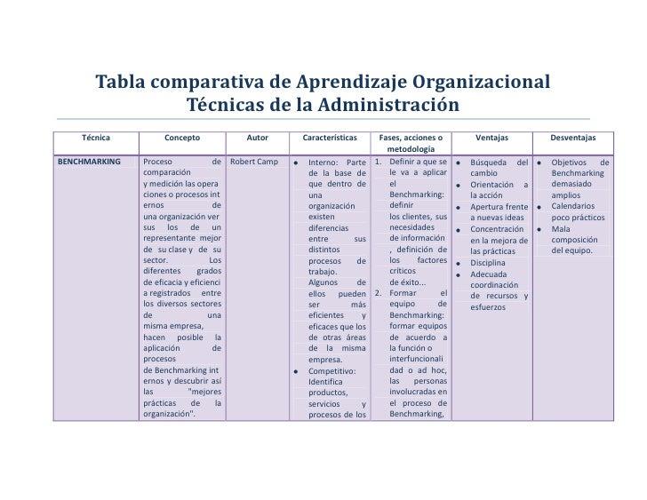 Tabla comparativa de Aprendizaje Organizacional                Técnicas de la Administración    Técnica         Concepto  ...