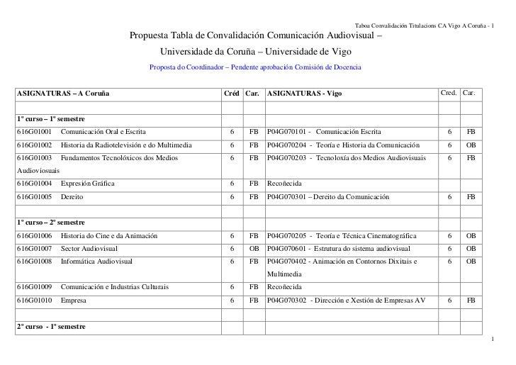 Tabla convalidacion comunicacion_a_coruña_vigo