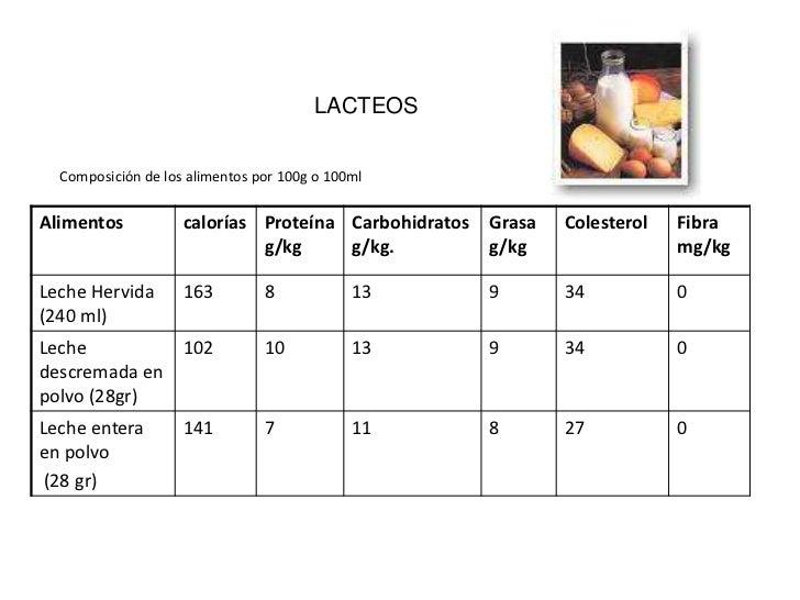 Tabla de alimentos - Colesterol en alimentos tabla ...