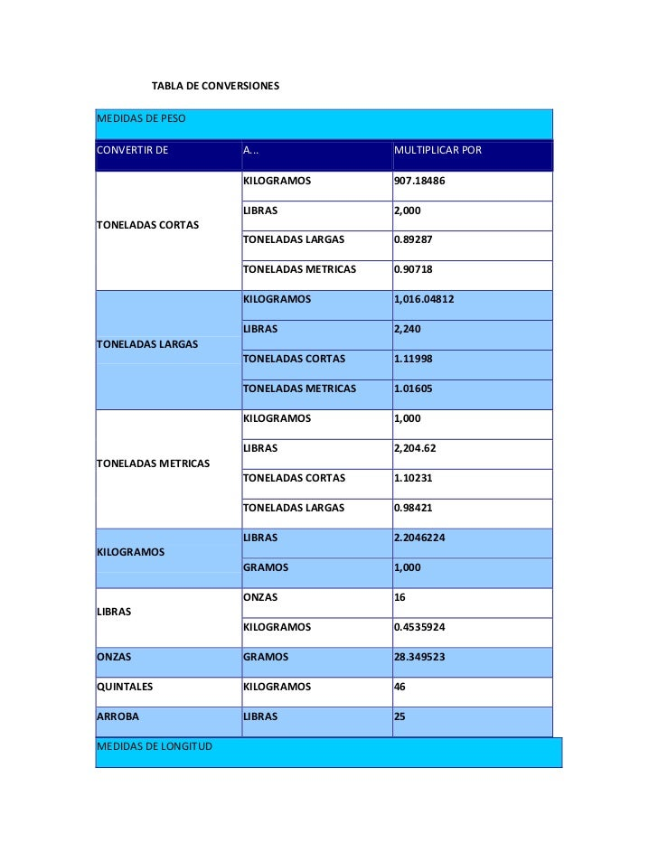 TABLA DE CONVERSIONESMEDIDAS DE PESOCONVERTIR DE            A...                 MULTIPLICAR POR                        KI...