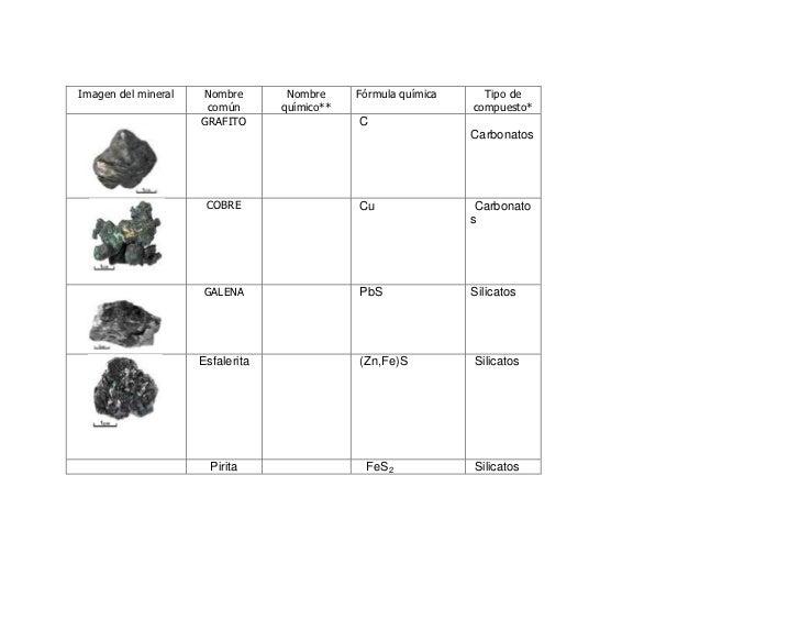 Formulas Quimicas de Minerales Nombre Fórmula Química