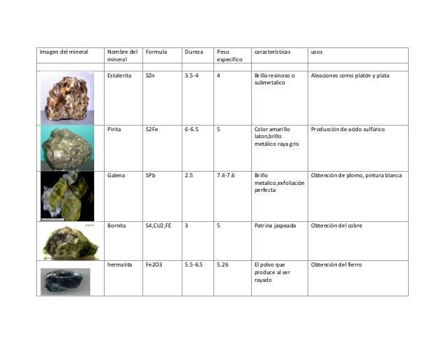 Imagen del mineral Nombre delmineralFormula Dureza Pesoespecificocaracterísticas usosEstalerita SZn 3.5-4 4 Brillo resinos...