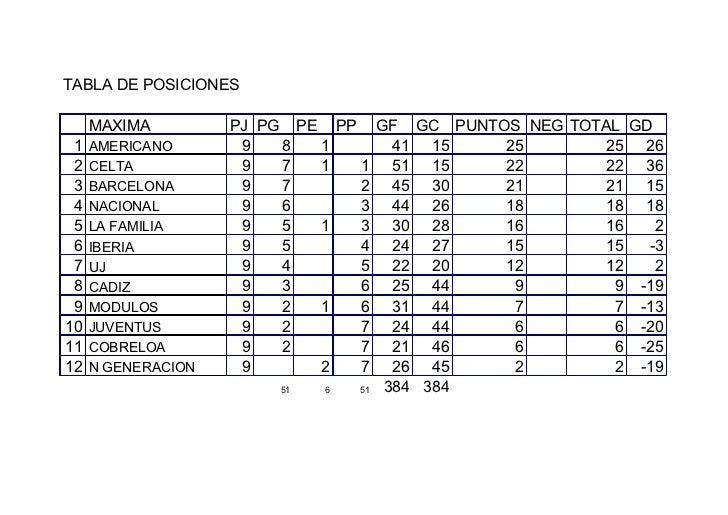 Tabla de posiciones 28-29 ENERO 2012