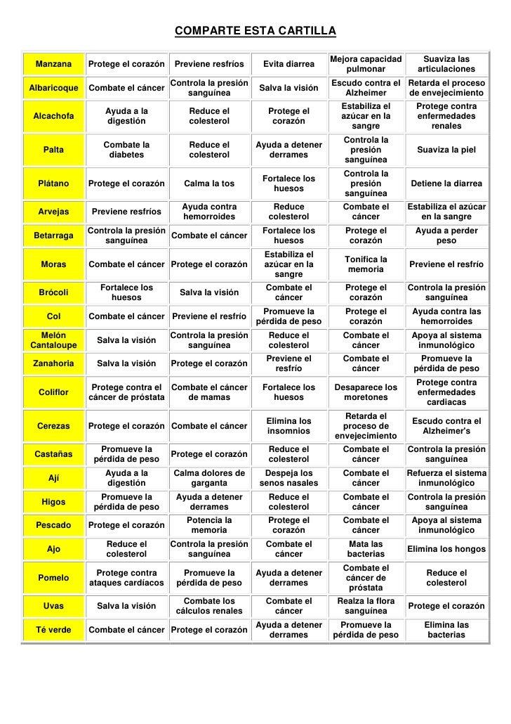 Tabla de Propiedades de Plantas y Frutas