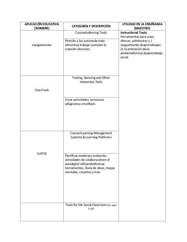 APLICACIÓN EDUCATIVA(NOMBRE)CATEGORÍA Y DESCRIPCIÓNUTILIDAD EN LA ENSEÑANZA(MAESTRO)easygeneratorCourseAuthoring Tools Ins...