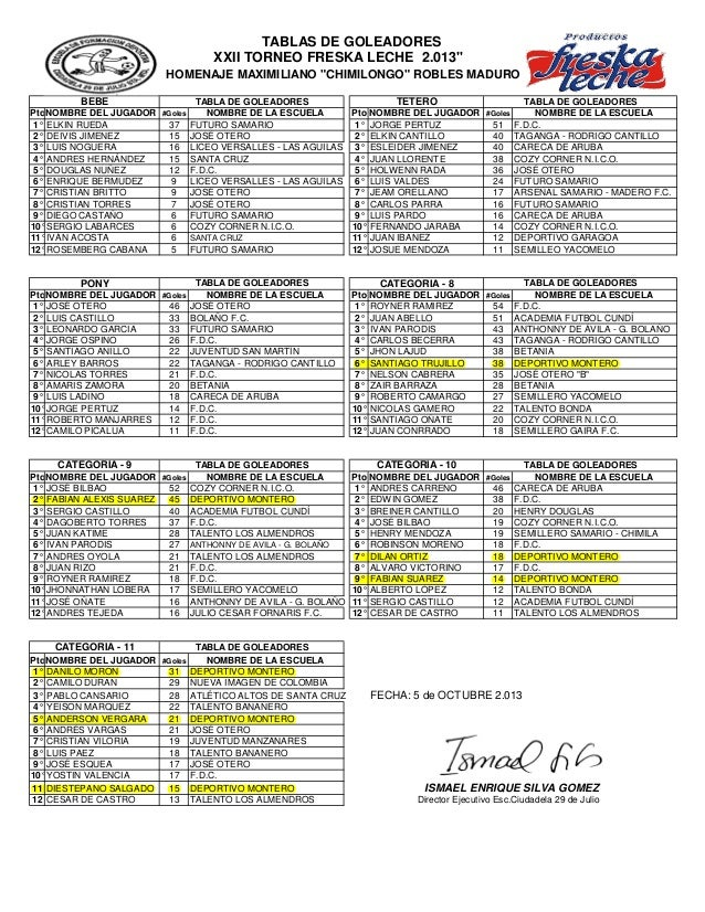 """TABLAS DE GOLEADORES XXII TORNEO FRESKA LECHE 2.013"""" HOMENAJE MAXIMILIANO """"CHIMILONGO"""" ROBLES MADURO BEBE PtoNOMBRE DEL JU..."""