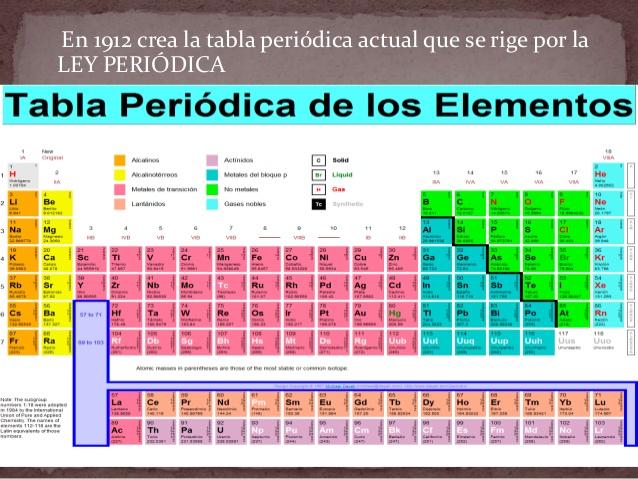 peso atomico de los elementos - Tabla Periodica Con Nombres Y Peso Atomico