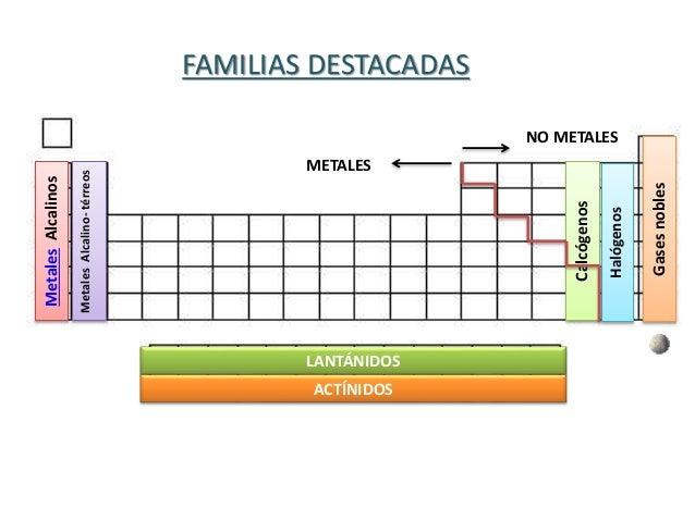 File periodic table structure es estructura tabla la tabla peri dica clase 4 teoria atomica iii tabla periodica urtaz Gallery
