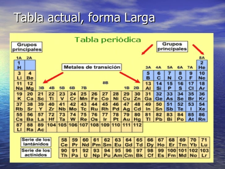 Clase 3 tabla periodica pin tabla periodica metales ajilbabcom tabla urtaz Images