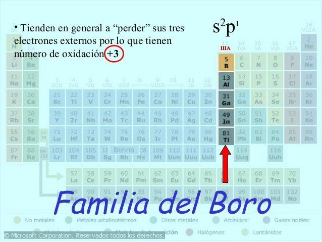 La tabla peridica familias de la tabla peridica resultado de imagen para familia del boro urtaz Images
