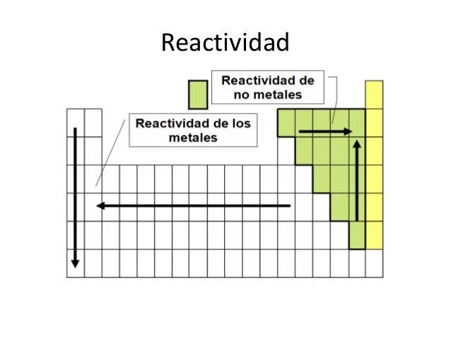 La quimica 3 la carga nuclear efectiva y reactividad resultado de imagen para reactividad urtaz Choice Image