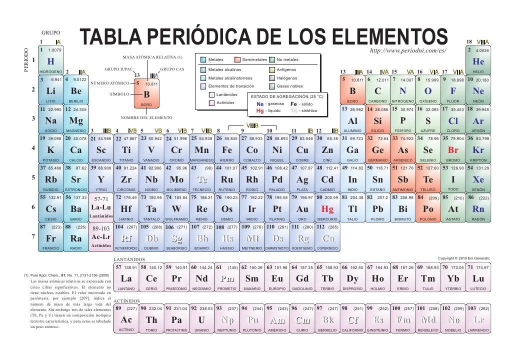 tabla periodica color - Tabla Periodica De Los Elementos Basicos