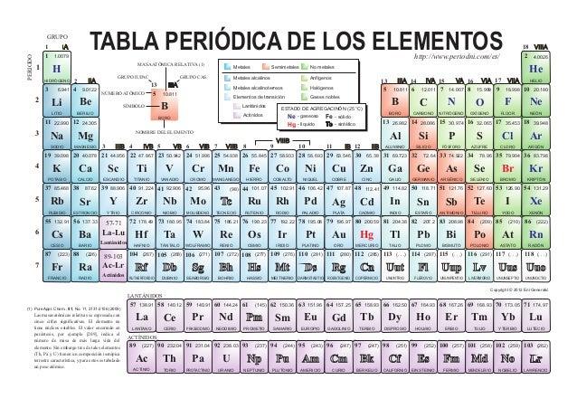 Image gallery tabla periodica elemento qu mico wikipedia la tabla peri dica de los elementos urtaz Images